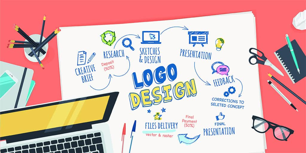 Logo, Branding and Graphic Design in Auburn CA
