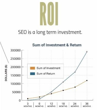 ROI - Return on Investment with SEO
